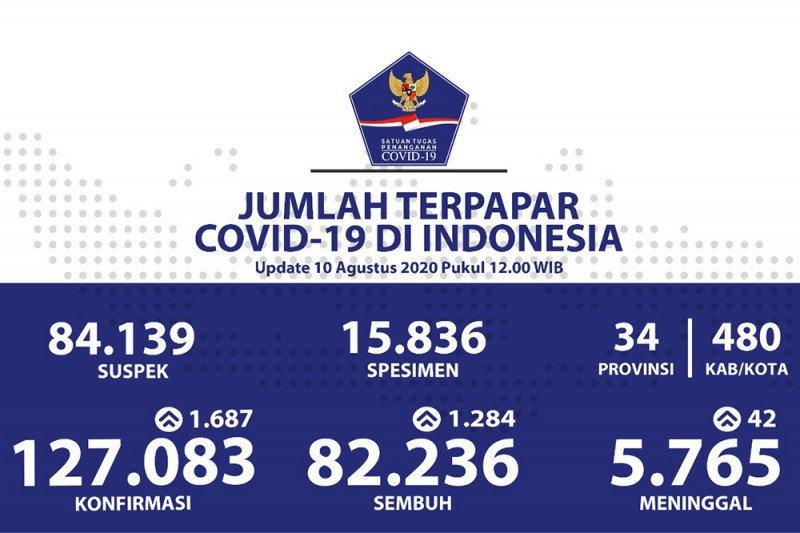 Positif COVID-19 tambah 1.687, sembuh bertambah 1.284