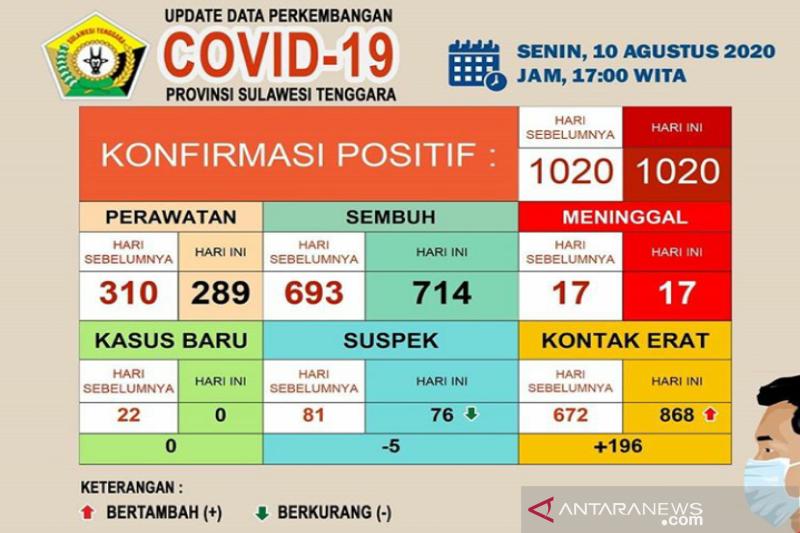 Di Sultra, pasien COVID-19 sembuh menjadi 714 orang