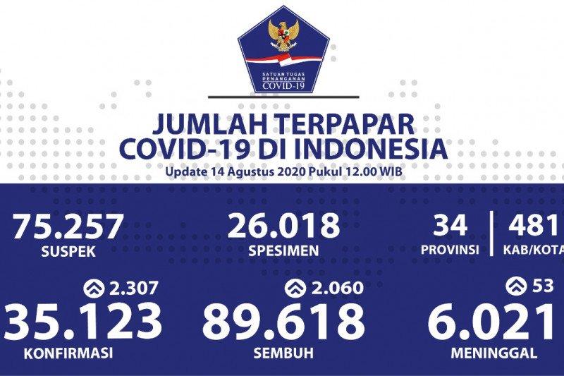 Kasus positif COVID-19 Indonesia bertambah 2.307 menjadi 135.123 kasus