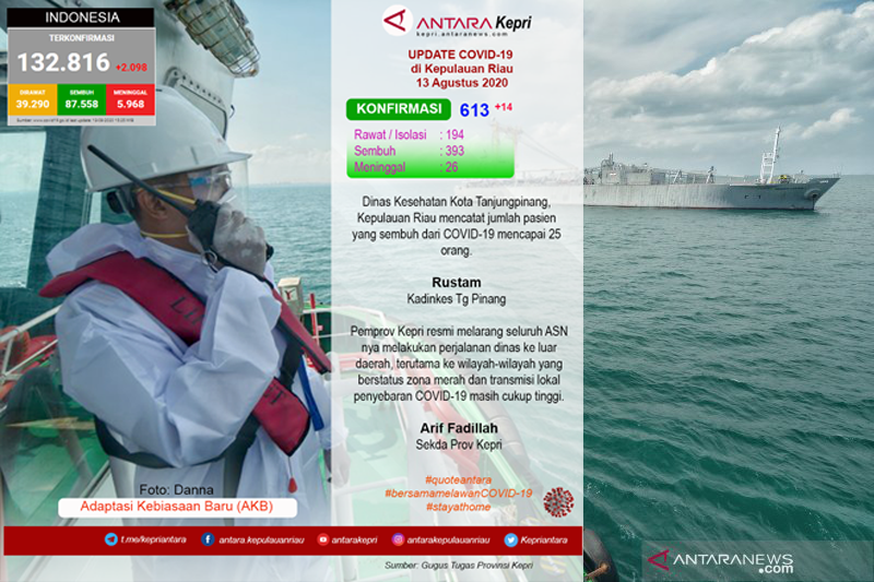 Update COVID-19 di Kepulauan Riau, Kamis (13/08)