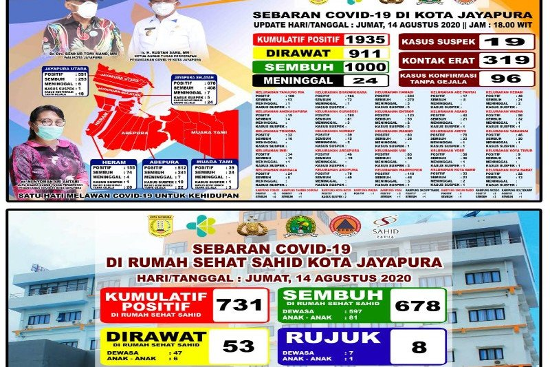 Kota Jayapura belum belajar tatap muka karena 95 persen zona merah