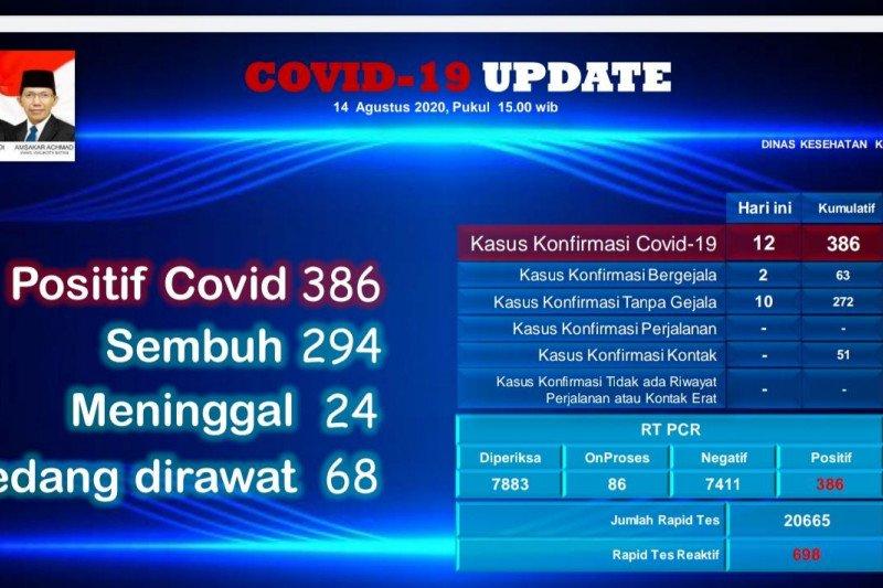 Gugus Tugas catat ada 8 anggota Polri positif COVID-19