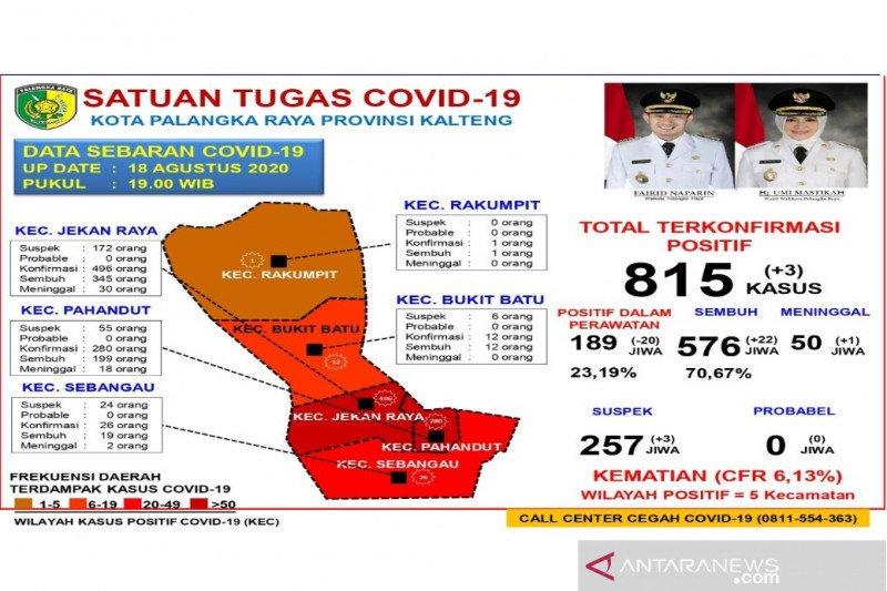 Jumlah pasien COVID-19 yang sembuh di Palangka Raya capai 576 kasus