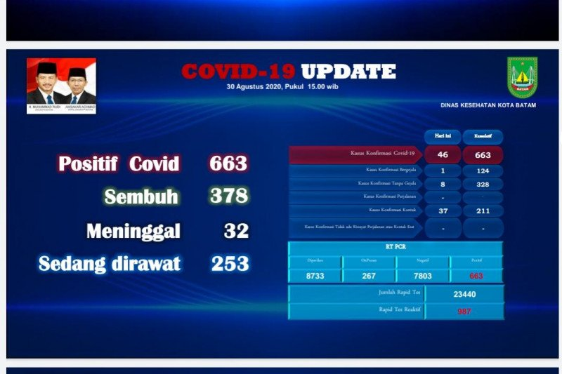 Tiga warga asing  positif COVID-19 di Batam