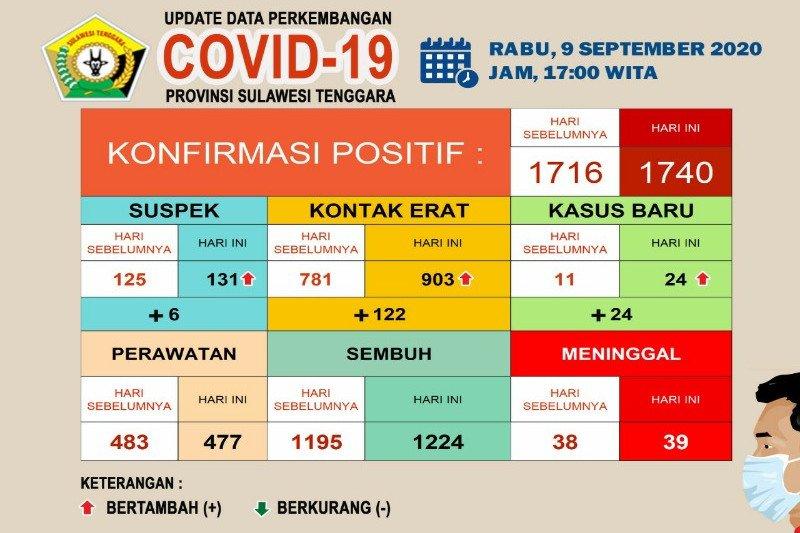 Pasien COVID-19 di Sultra meninggal bertambah menjadi 39 orang