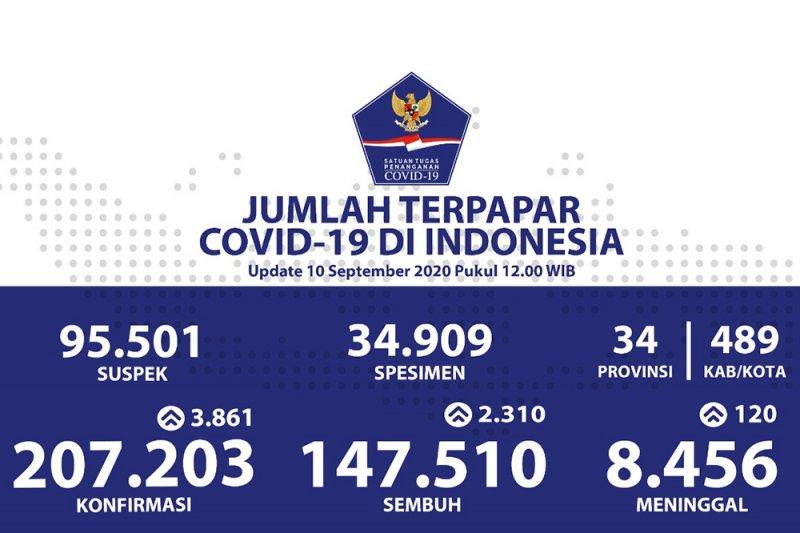 Kasus positif COVID-19 bertambah 3.861, sembuh bertambah 2.310