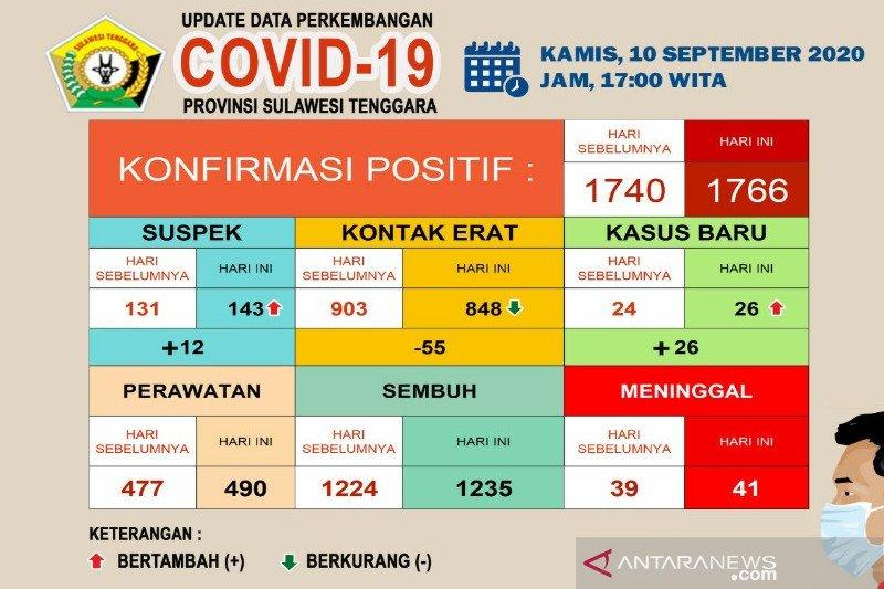 Pasien meninggal akibat COVID-19 di Sultra bertambah dua menjadi 41 orang