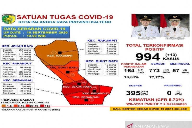 Akumulasi kasus positif COVID-19 di Palangka Raya capai 994 kasus