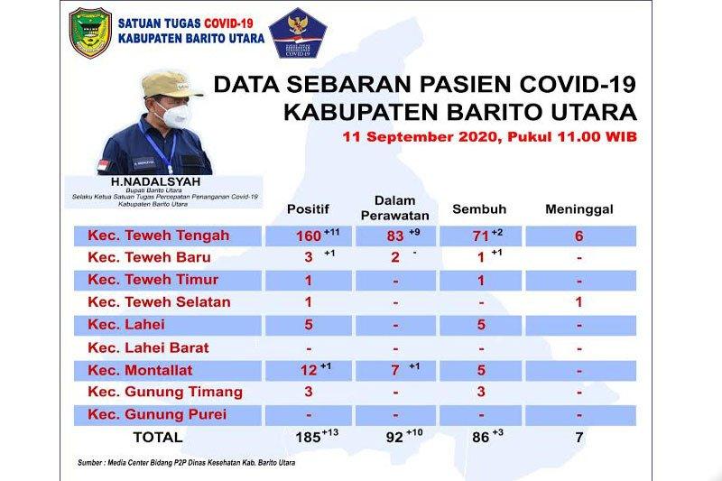 Kembali bertambah 13 orang pasien positif COVID-19 Barito Utara