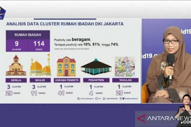 Kamis kemarin, ada 1.450 kasus baru harian COVID-19 di Jakarta
