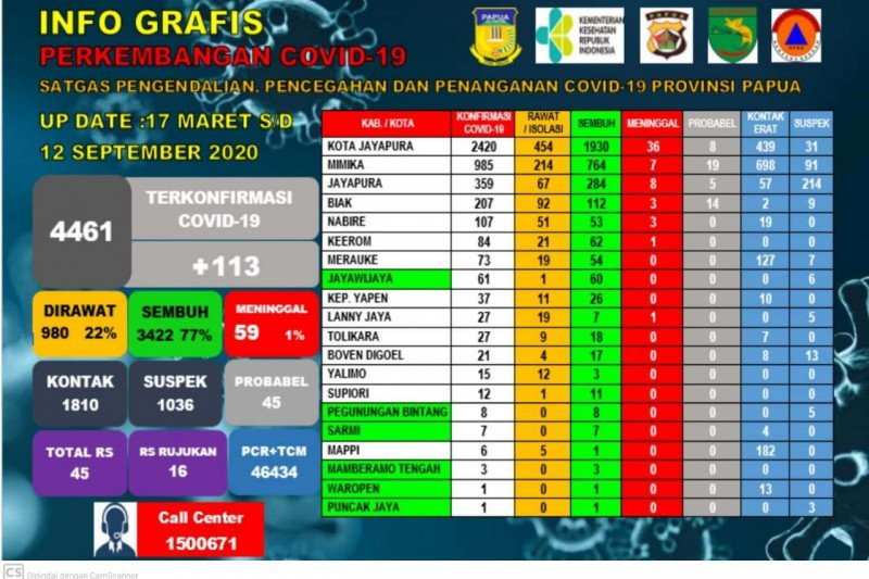 GTPP COVID-19 Papua pantau 1.036 kasus suspek virus corona