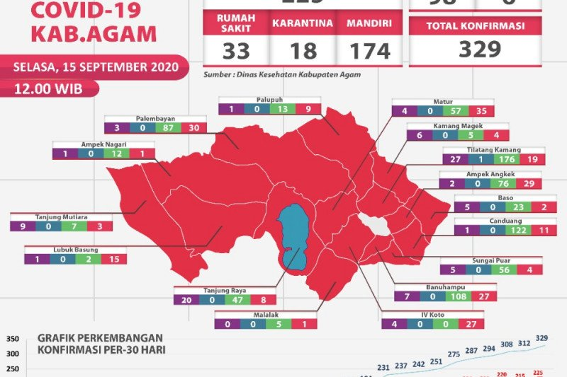 Hingga Selasa (15/9) sore, pasien positif di Agam tembus angka 329 orang