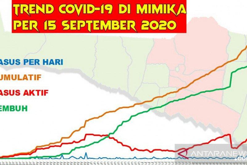 Jumlah positif COVID-19 di Kabupaten Mimika lampaui 1.000 kasus