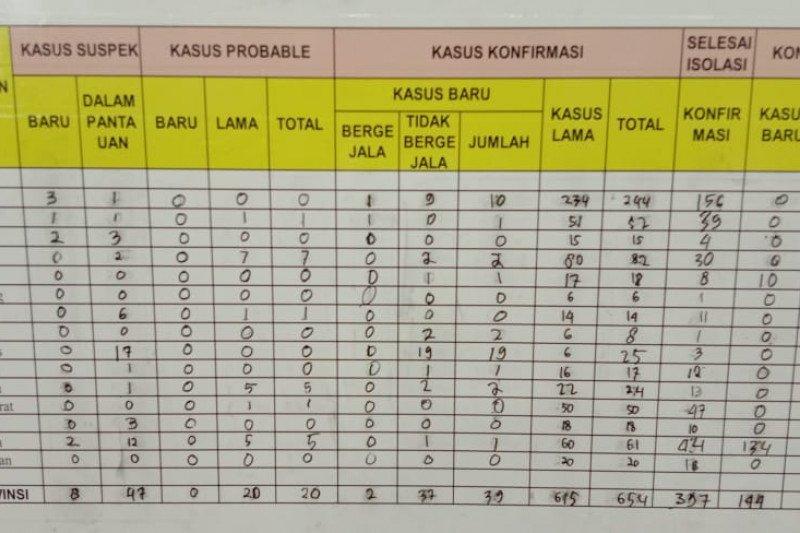 Jumlah kasus COVID-19 di Lampung bertambah 39, totalnya menjadi 654