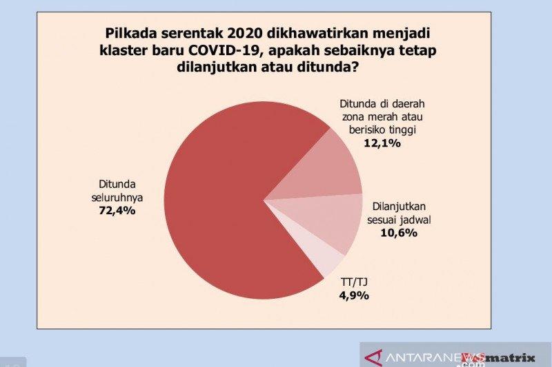 Survei menyebutkan bahwa publik minta Pilkada 2020 ditunda