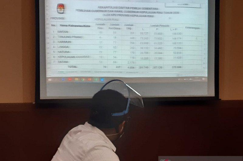 Pemilih sementara Pilkada Kepri ditetapkan 1.163.557 orang