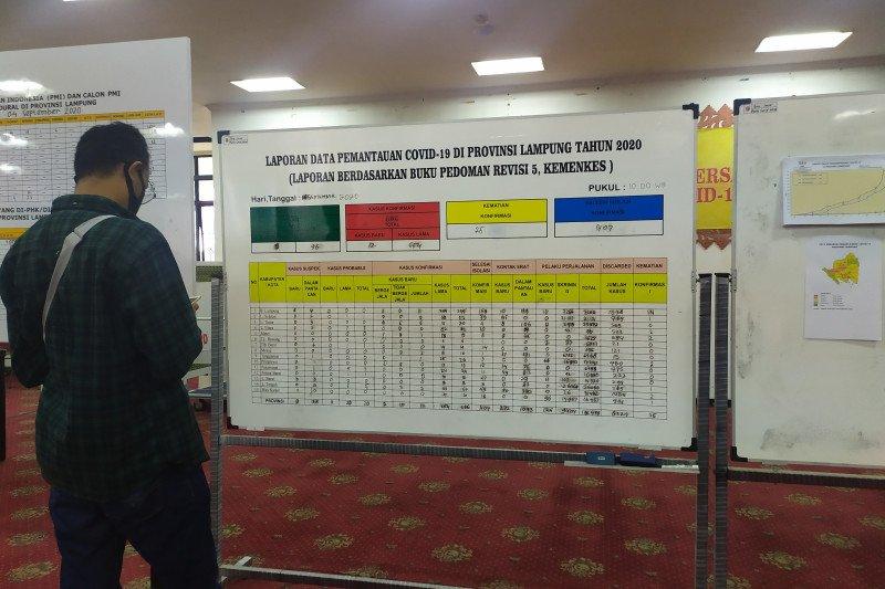 Penambahan kasus COVID Lampung 12 terkonfirmasi positif, 2 meninggal dunia