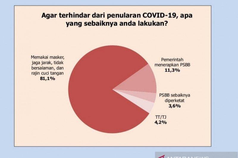 Survei sebut 81,1 persen publik lebih pilih penerapan protokol kesehatan