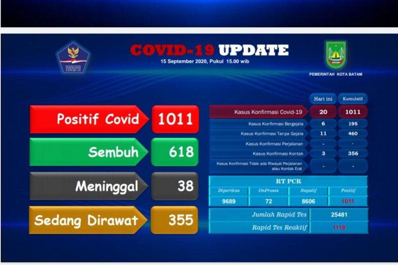 Wabah COVID-19 Batam tembus 1.000 kasus