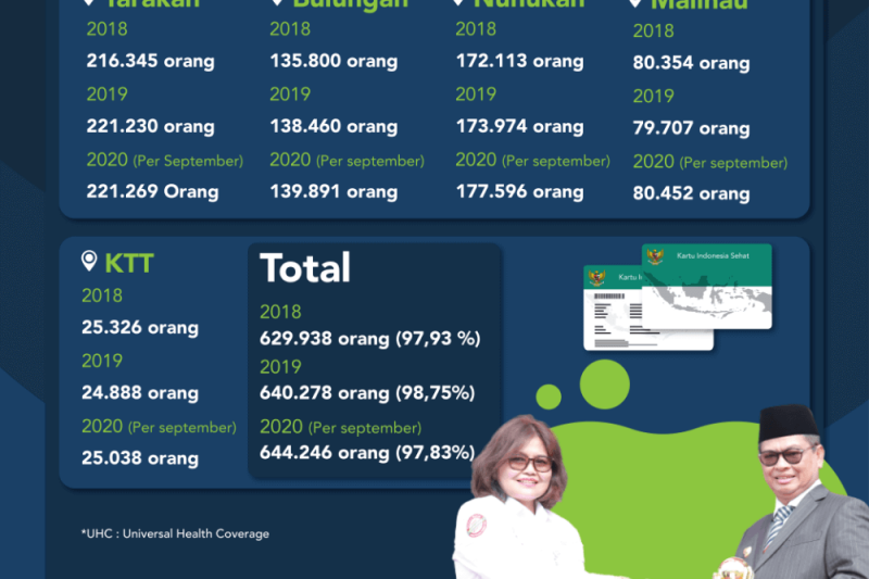 Kesehatan masyarakat adalah prioritas, 644.246 terdaftar di BPJS Kesehatan