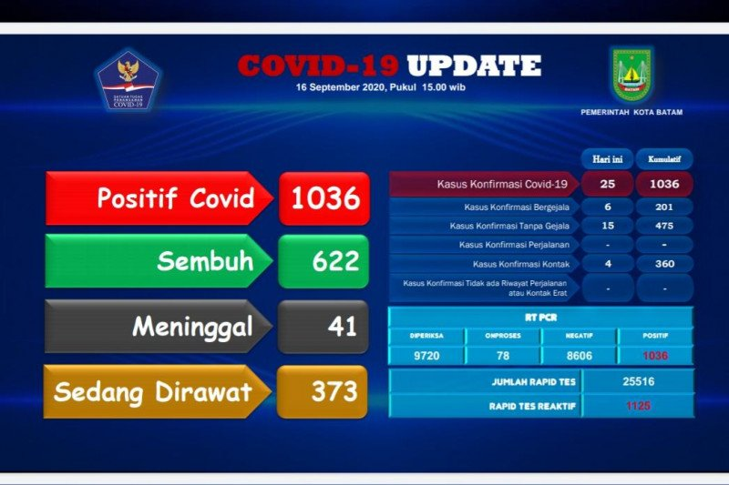 Kasus positif COVID-19 di Batam bertambah lagi  25