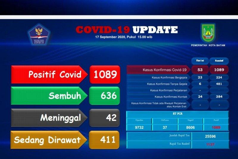 Tambah 53 positif kasus COVID-19 Batam