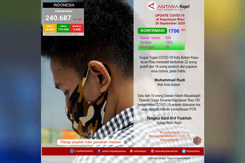 Update COVID-19 di Kepulauan Riau, Minggu (20/09)