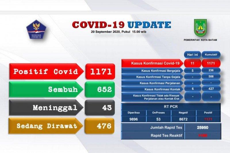 Positif COVID-19 di Batam bertambah menjadi 1.171 kasus