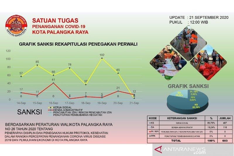 Sebanyak 487 warga yang terjaring operasi yustisi memilih sanksi kerja sosial
