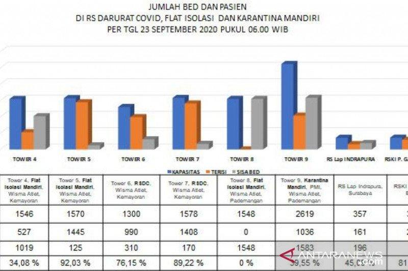Satgas COVID: Menara 4 Wisma Atlet untuk isolasi mandir terisi 34 persen