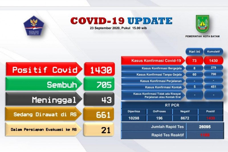 Pasien COVID-19 di Batam bertambah 73 orang, 36 sembuh