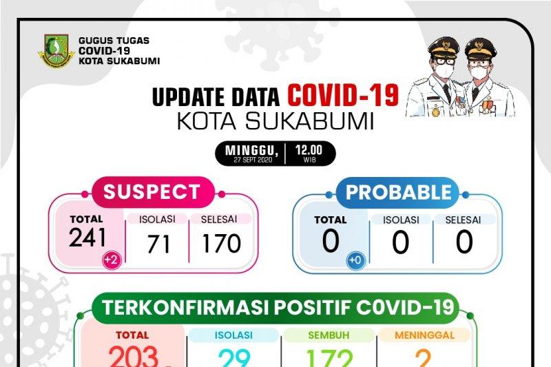 21 warga Sukabumi terkonfirmasi kasus baru positif COVID-19
