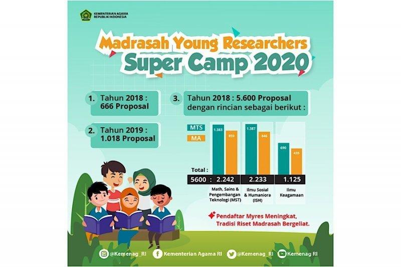 """5.600 siswa madrasah ikut ajang """"Young Researcher Super Camp"""""""