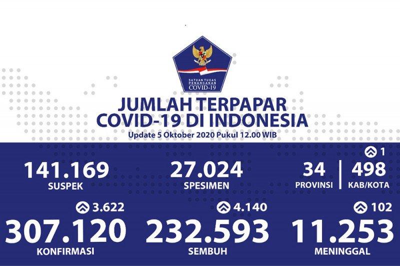 Kasus positif COVID-19 bertambah 3.622, sembuh bertambah 4.140