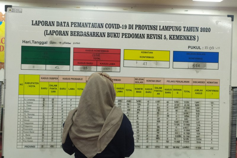 Kasus COVID-19 Lampung bertambah 33,  dan tiga kasus kematian baru
