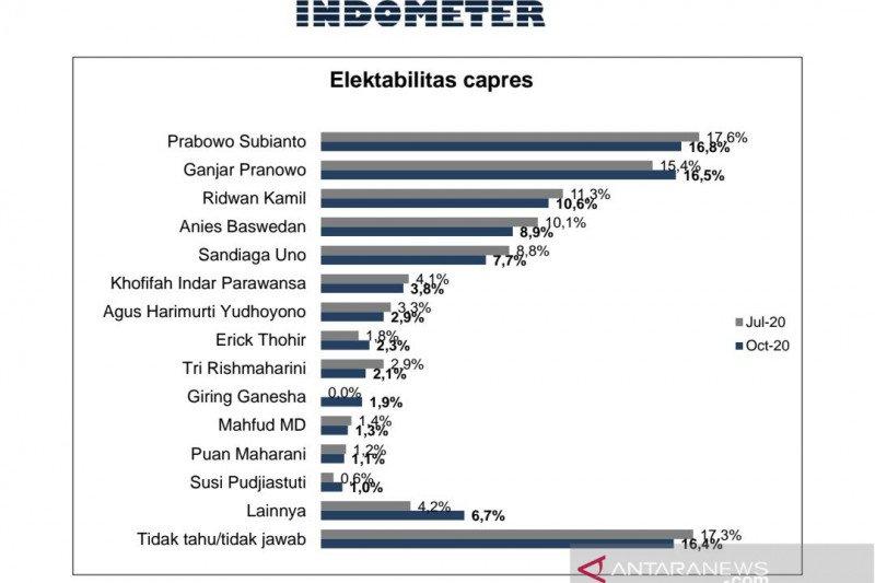 Survei: Elektabilitas Prabowo dan Ganjar Pranowo bersaing
