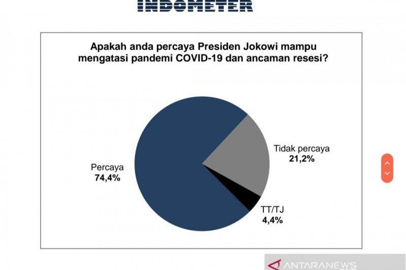 Survei: Publik percaya Presiden Jokowi mampu atasi pandemik dan resesi