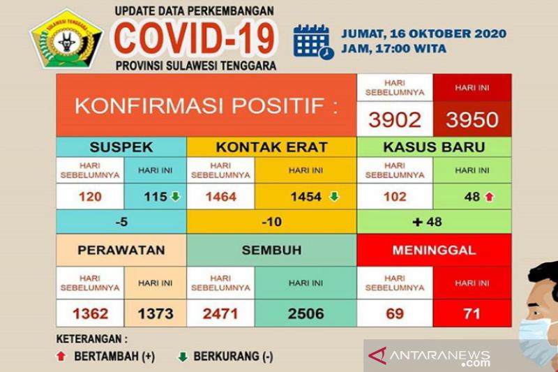 Pasien meninggal COVID-19 di Sulawesi Tenggara bertambah dua jadi 71 orang
