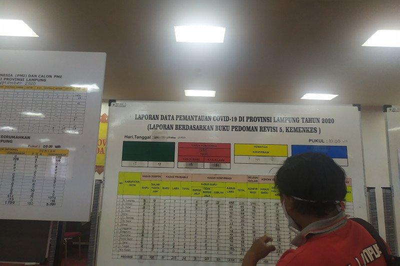 Kasus COVID Lampung bertambah 31 kasus, totalnya jadi 1.285 kasus