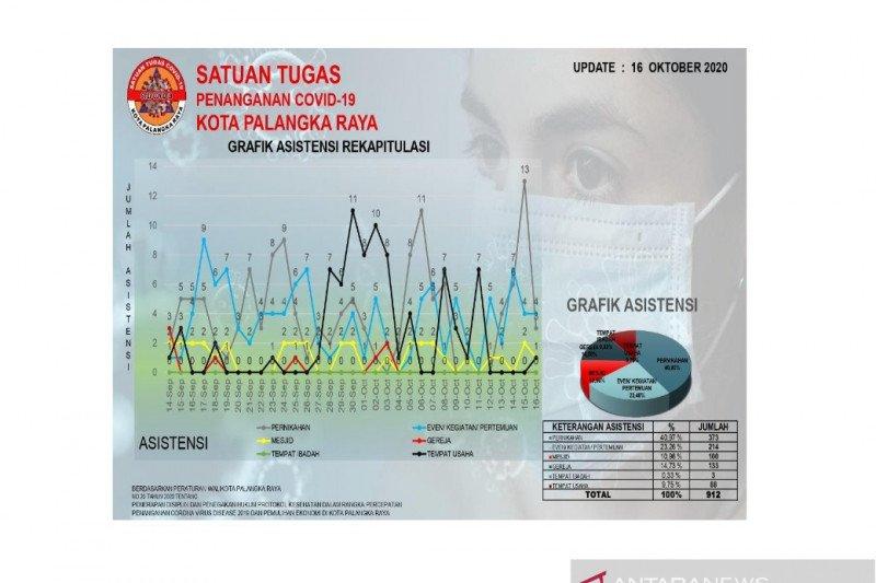 Satgas COVID-19 dampingi 912 kegiatan masyarakat di Palangka Raya