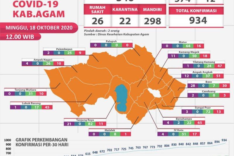 Penambahan tertinggi, 40 warga Agam terkonfirmasi positif COVID-19  pada Minggu