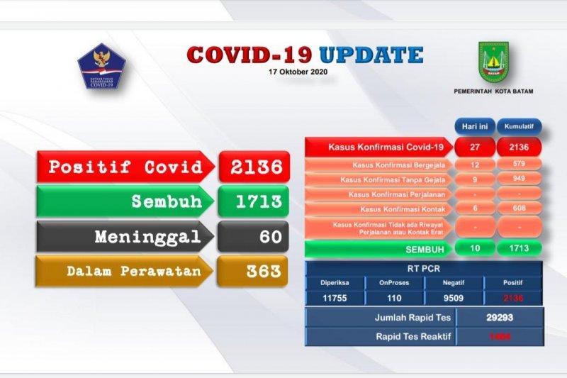Data terbaru Batam ada penambahan 27 positif  COVID-19