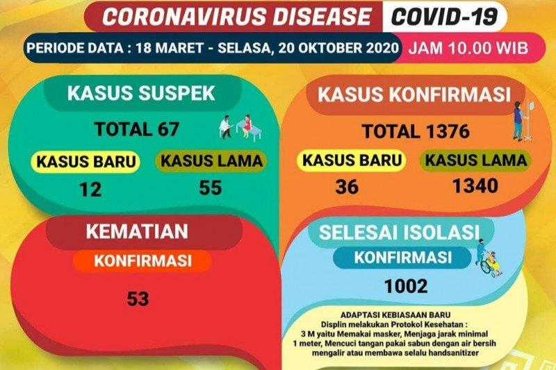 Dinkes : Kasus COVID-19 di Lampung kembali bertambah 36