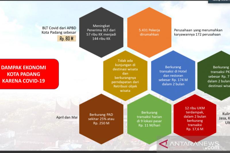 Transaksi hotel dan restoran di Padang berkurang Rp174 miliar akibat COVID-19