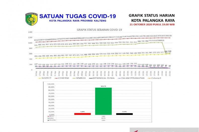 Jumlah pasien sembuh dari paparan COVID-19 di Palangka Raya bertambah