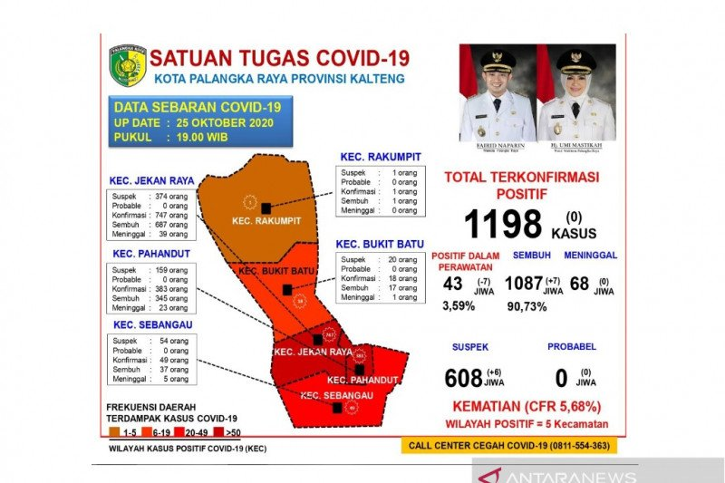 Pasien COVID-19 di Palangka Raya masih tersisa 43 orang