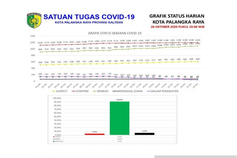 Jumlah warga Palangka Raya yang meninggal akibat COVID-19