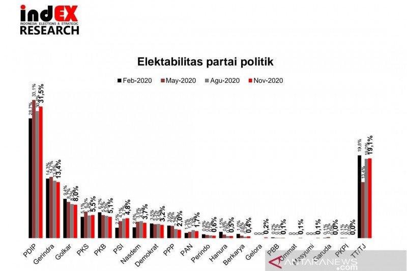Survei: Elektabilitas  PDIP, PSI, dan PKS meningkat