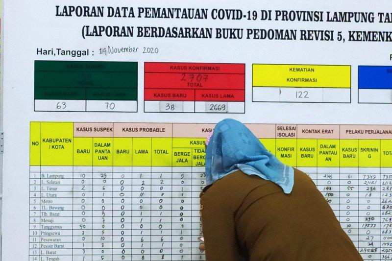 Kasus positif COVID-19 Lampung bertambah 46 kasus, dan 3 kematian