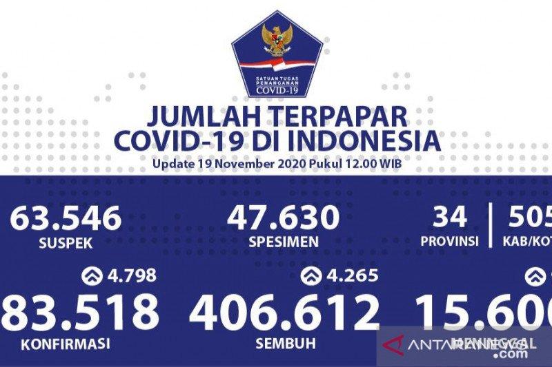 Kasus positif COVID-19 Indonesia Kamis bertambah 4.798, sembuh 4.265 orang